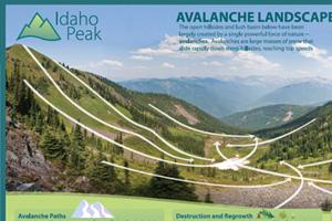Idaho Peak Signage